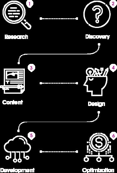 ClickDone Web Design 6 Step Process